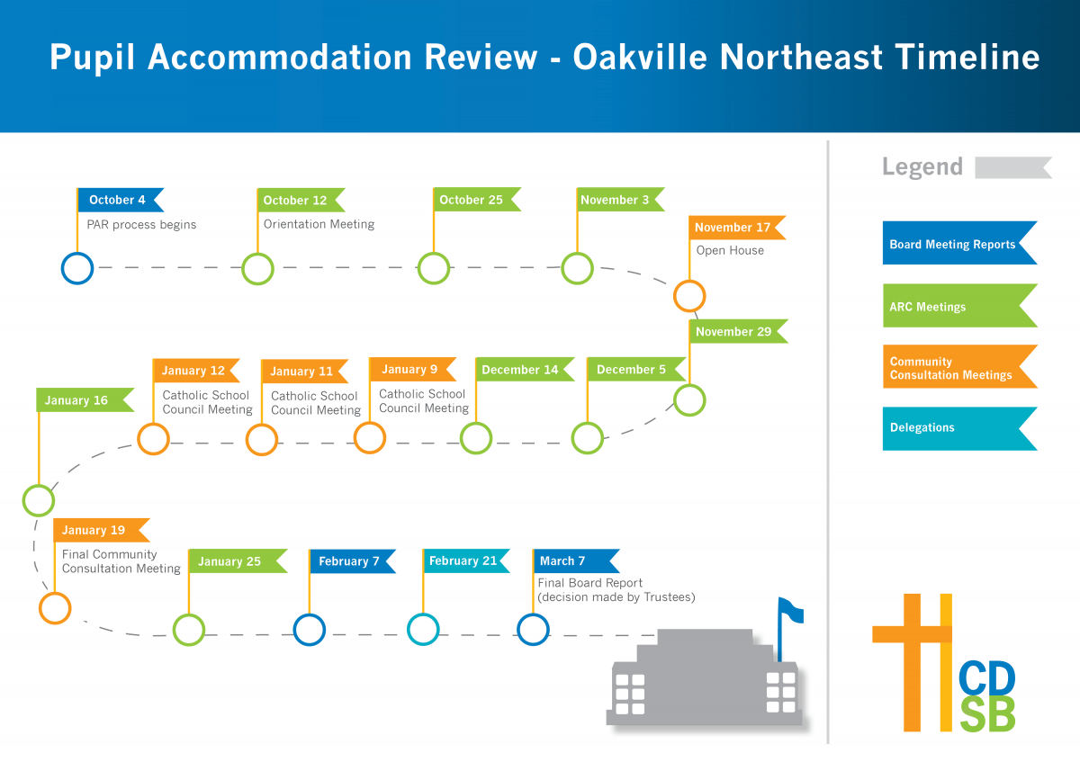 review process timelines school planning sep